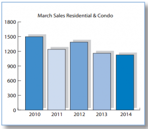 Residential and Condo Sales March 2014