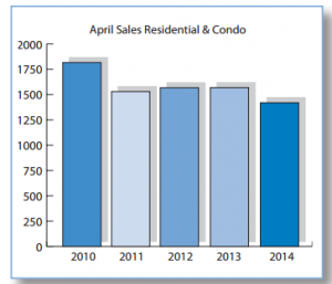 Ottawa Real Estate Statistics April 2014