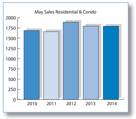 Ottawa's Latest Home Sales Statistics