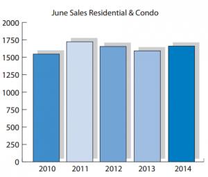 June OREB Stats