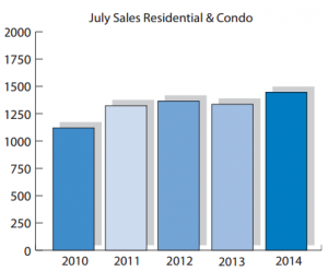 July Home Sales Activity in Ottawa