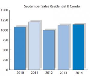 September OREB Stats