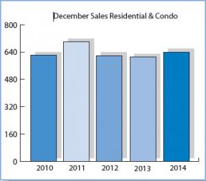 December_Sales